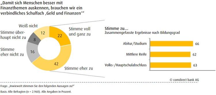 Finanzwissen: Mehrheit fordert Schulfach Geld und Finanzen