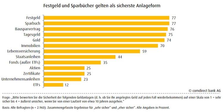 Geldanlage: Deutsche setzen in Sicheraheitsfragen auf Klassiker