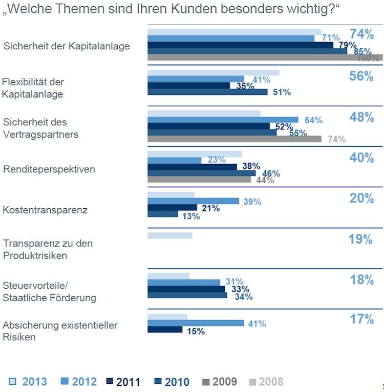 Maklertrendstudie: Steigende Nachfrage nach Fondspolicen