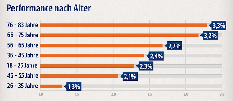 Rendite: Weibliche Anleger erfolgreicher als Männer