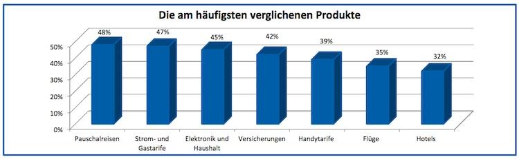 Vergleichsportale: Großteil der Deutschen vergleicht Preise im Internet