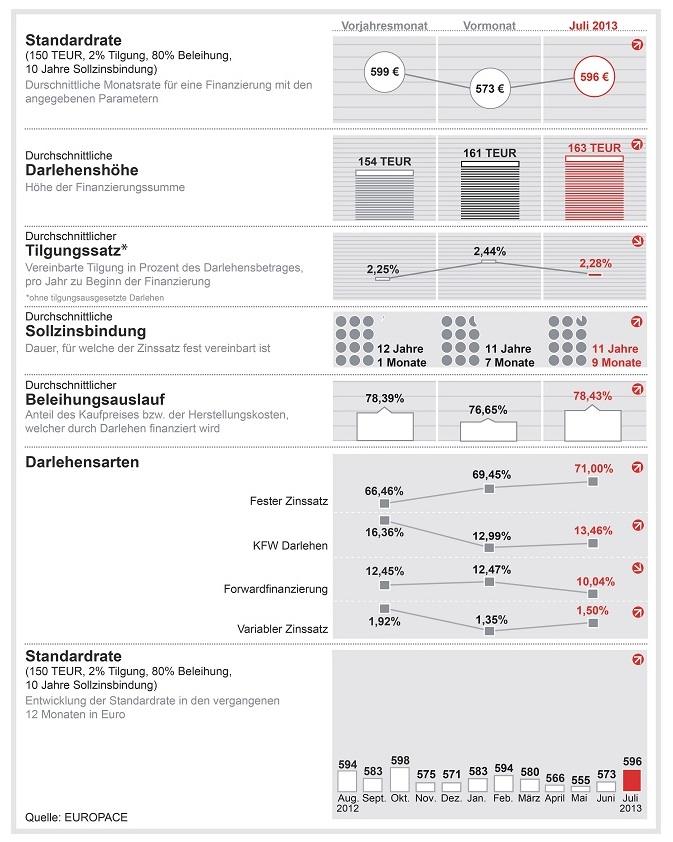 Dr. Klein-Trendindikator Baufinanzierung