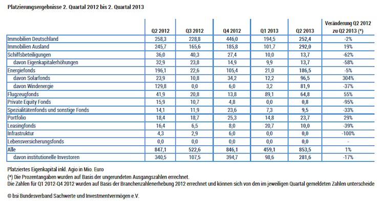 Platzierungsergebnisse in BSI: Zuflüsse von Privatanlegern klettern im zweiten Quartal