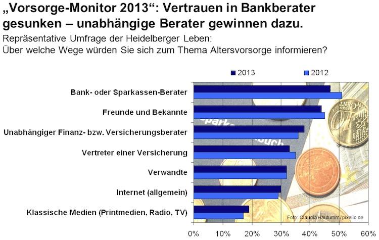 Altersvorsorge: Bankberater verlieren Kundenvertrauen
