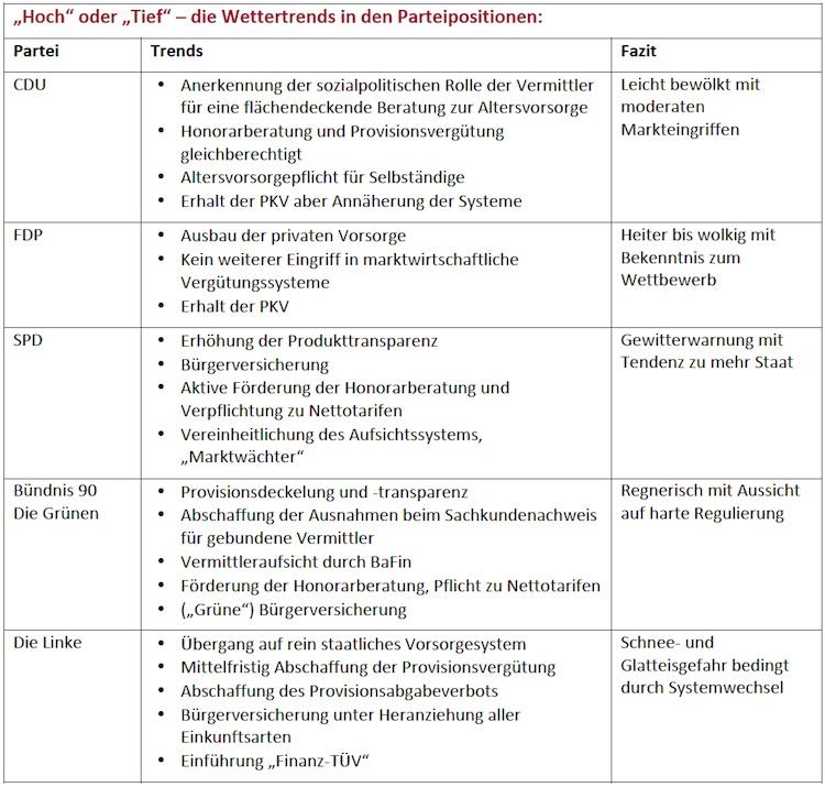 Bundestagswahl: Votum-Verband fürchtet Klimawandel im Finanzvertrieb