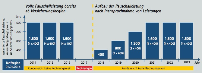 Neuer PKV-Tarif: Continentale belohnt leistungsfreie Kunden