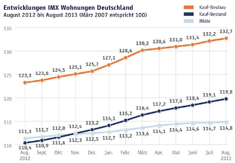 IMX-Wohnungen in IMX: Preisniveau bei Wohneigentum steigt weiter