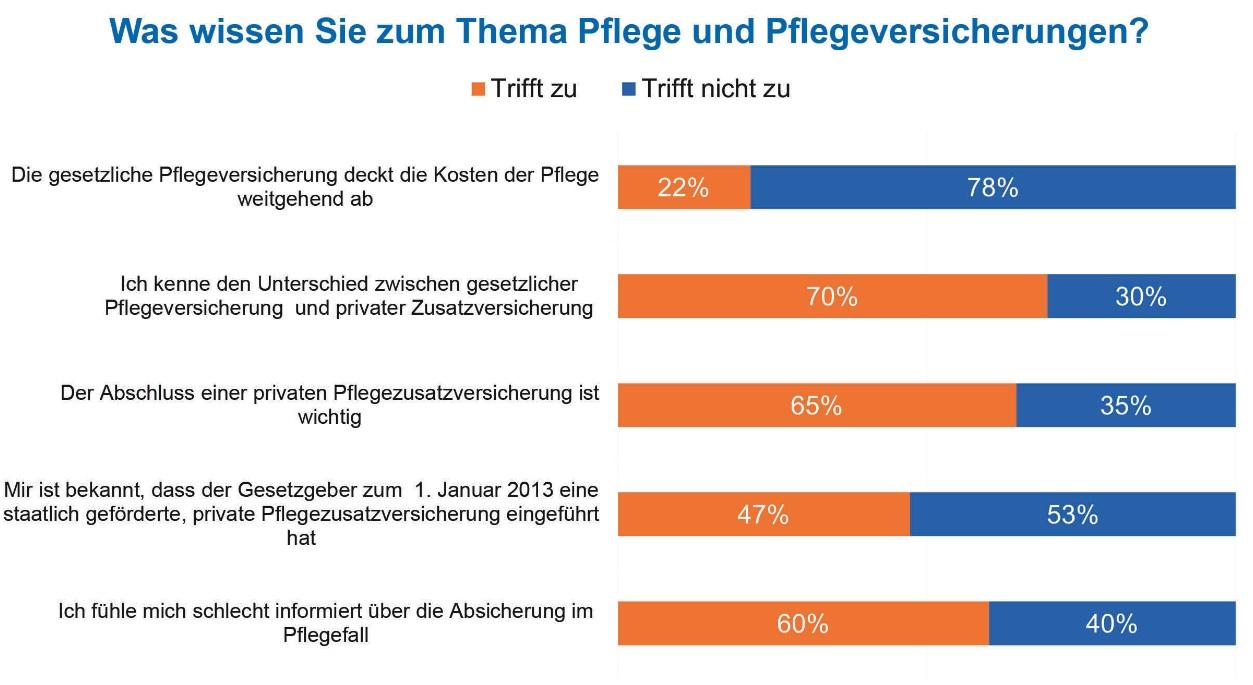 Pflege-Absicherung: Deutsche unzureichend informiert