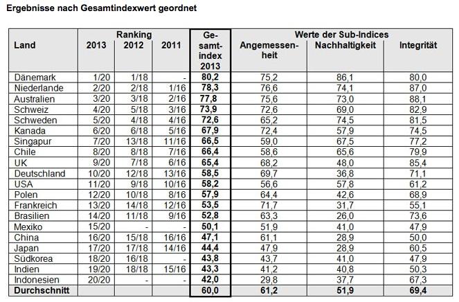 Rentensystem Deutschland