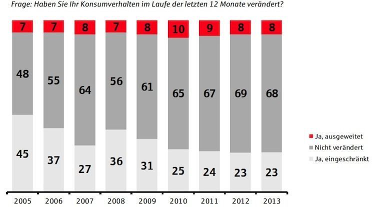 Konsum-Studie: Deutsche bleiben ausgabefreudig