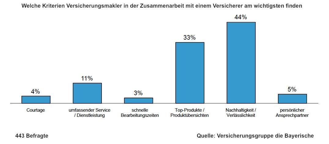 Makler-Umfrage: Provision kein entscheidendes Kriterium