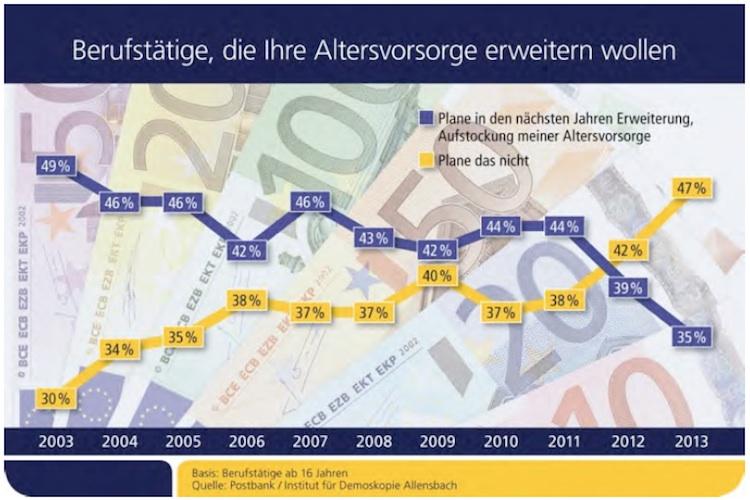 Altersorsorge: Immer weniger Deutsche kümmern sich um Absicherung