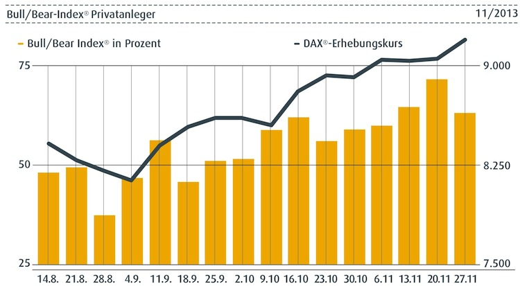 Bull-Bear in Anleger erwarten weiteren Dax-Anstieg