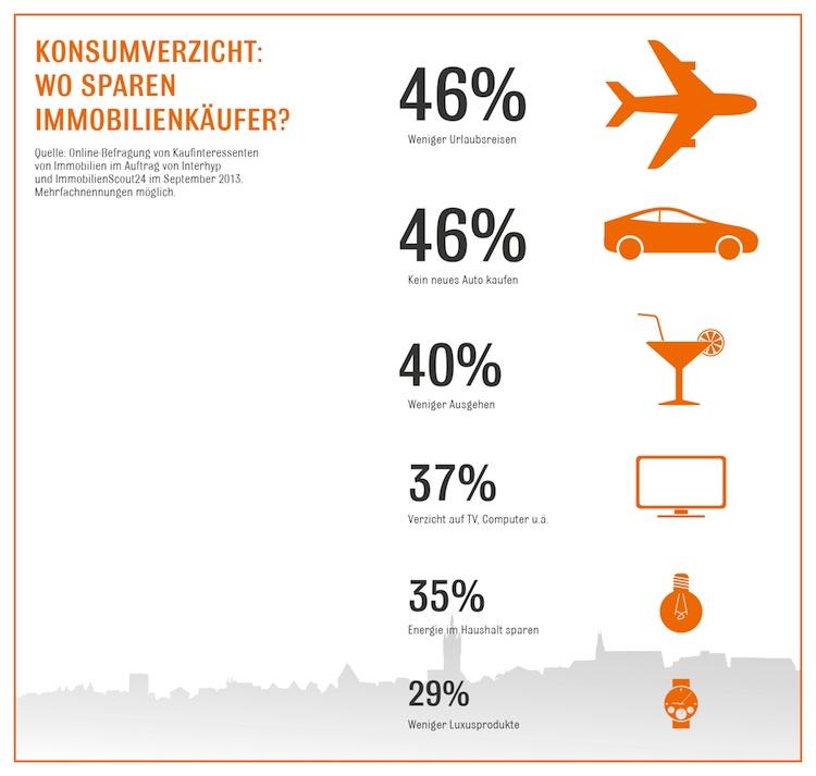 Hauskauf: Deutsche verzichten auf Konsum
