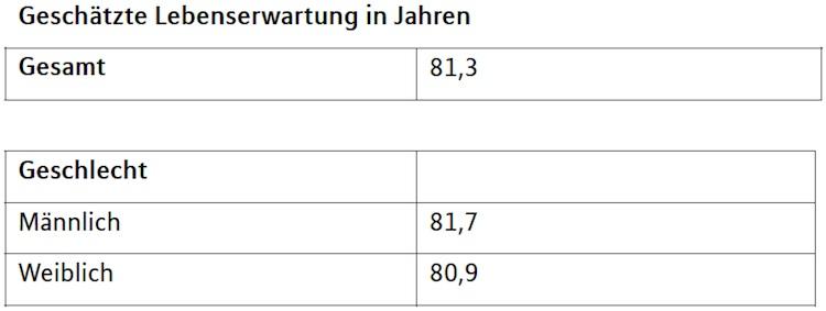 Lebenserwartung: Deutsche unterschätzen eigene Lebenszeit