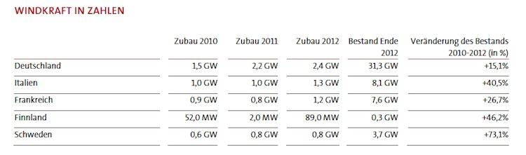 Windkraft: Großes Potenzial in Skandinavien