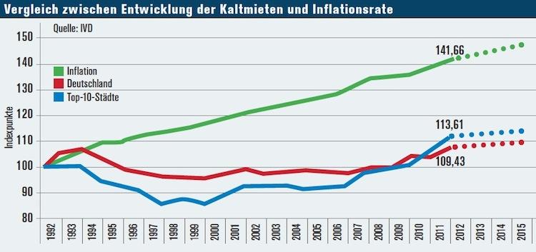 Mieten-inflation in Wohnimmobilienmarkt: Leerstände auf dem Land, Saturierung in der Stadt