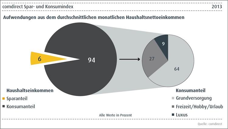 Comdirect in Deutsche sparen 2013 immer weniger