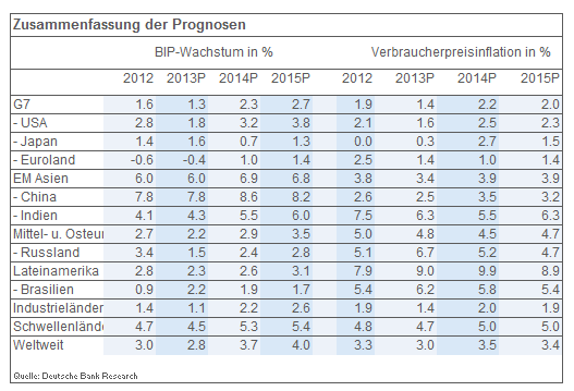 Wirtschaftswachstum-2014 in DB: Rückkehr zum Trendwachstum in 2014