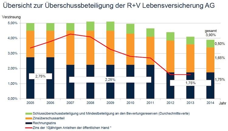 Ueberschussbeteiligung in R+V erhöht Neugeschäft, Gesamtverzinsung sinkt leicht