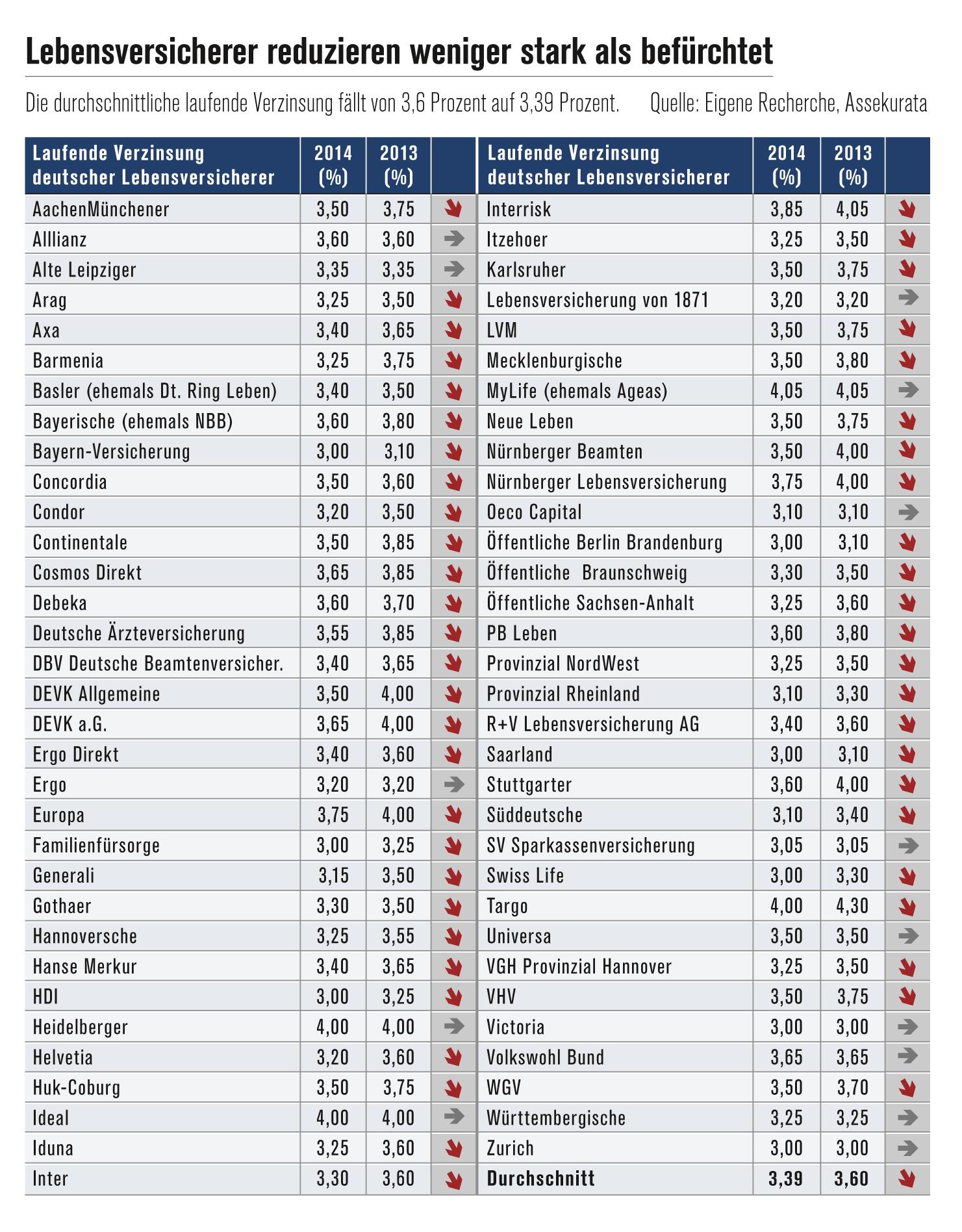 Ueberschussbeteiligung Lebensversicherung-2014 in Überschussbeteiligung 2014: Rendite-Absturz bleibt aus