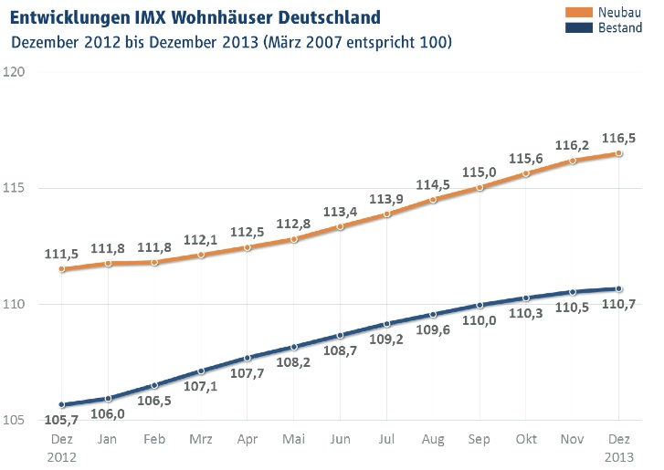 Immobilienindex IMX