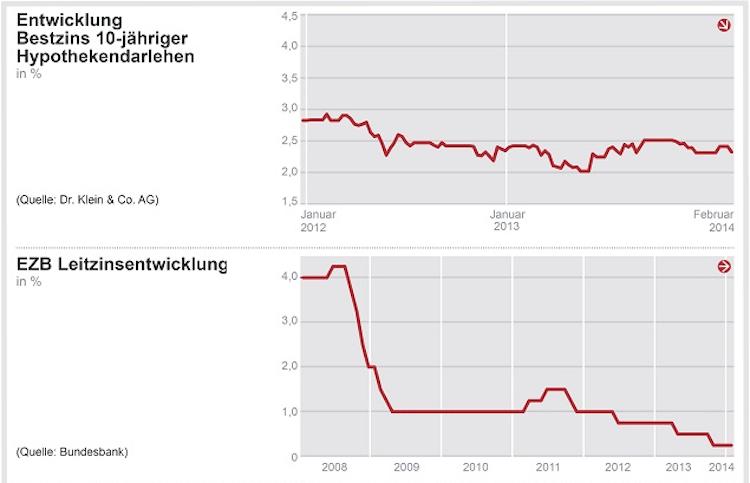 Bildschirmfoto-2014-02-17-um-15 15 401 in Europäische Zentralbank belässt Leitzins bei 0,25 Prozent