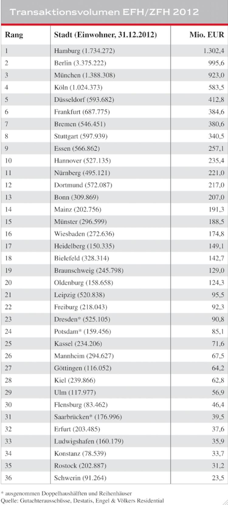 Bildschirmfoto-2014-02-26-um-12 07 401 in Mieten und Kaufpreise in Hamburg weiter im Aufwind