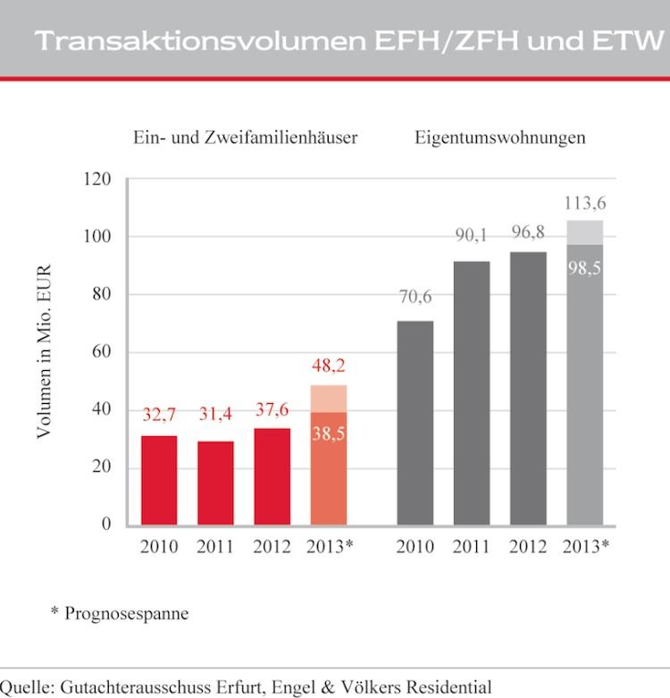 Bllildschirmfoto-2014-02-28-um-16 49 17 in Erfurt: Nachfrage nach Wohnraum nimmt zu
