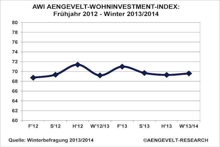 Grafik-Entwicklung-AWI-Stand-Winter-2013-20144 in Wohninvestment-Index AWI: Preise in guten Lagen wachsen nicht weiter