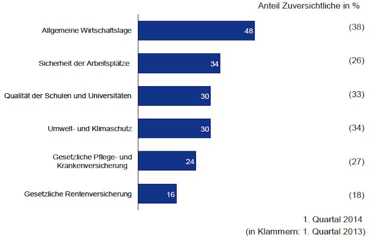 Allianz in Studie: Zuversicht in Wirtschaftslage wächst zweistellig
