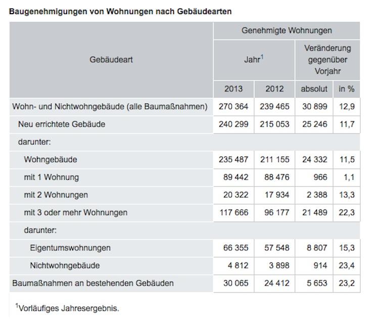 Baugenehmigungen-Wohnungen-nach-Geba Udearten in Zahl der Baugenehmigungen steigt in 2013