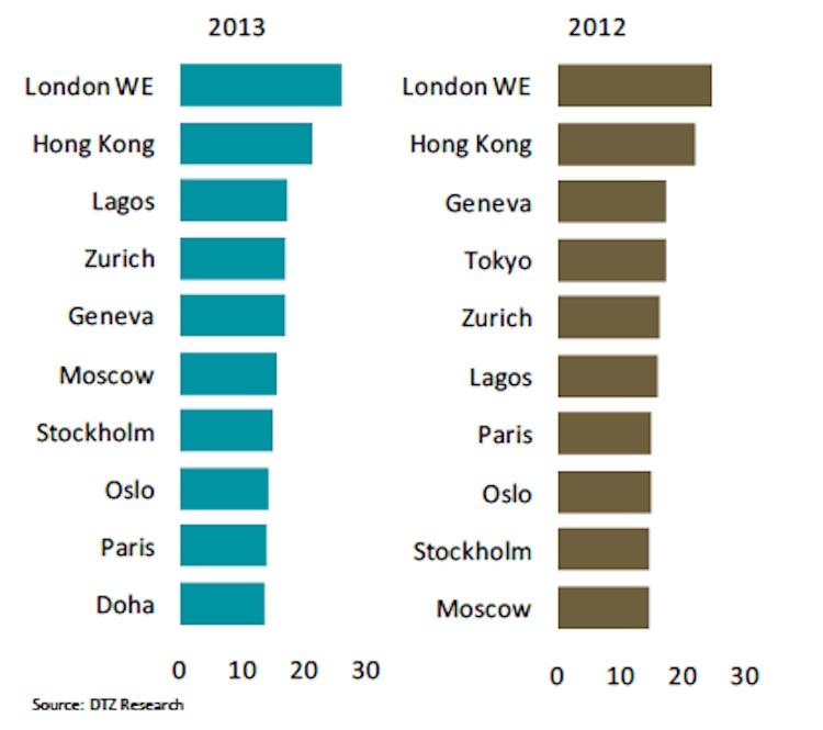 Bildschirmfoto-2014-03-03-um-15 43 13 in DTZ: In London sind Büroarbeitsplätze am teuersten