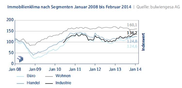 Deutsche-Hypo-Index -Immobilienklima-nach-Segmenten Jan08-bis-Feb14 in Deutsche Hypo Index: Immobilienkonjunktur fällt im Februar leicht