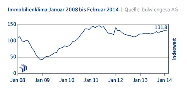 Deutsche-Hypo-Index Immobilienkonjunktur-Januar-2008-bis-Februar-20141 in Deutsche Hypo Index: Immobilienkonjunktur fällt im Februar leicht