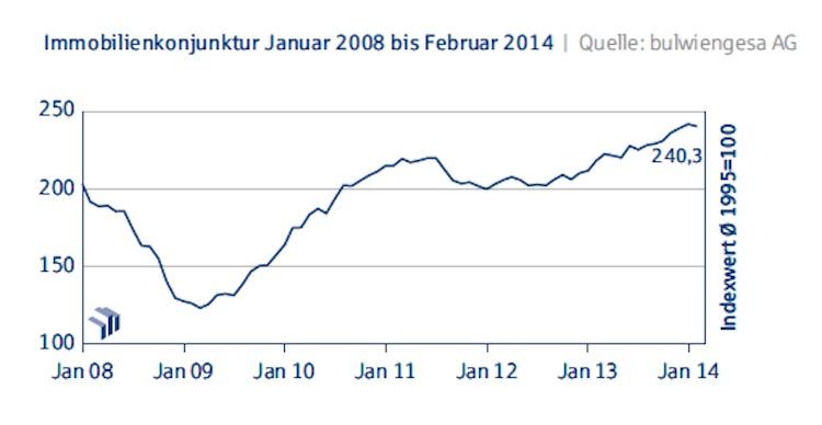 Deutsche-Hypo-Index Immobilienkonjunktur-Januar-2008-bis-Februar-20142 in Deutsche Hypo Index: Immobilienkonjunktur fällt im Februar leicht