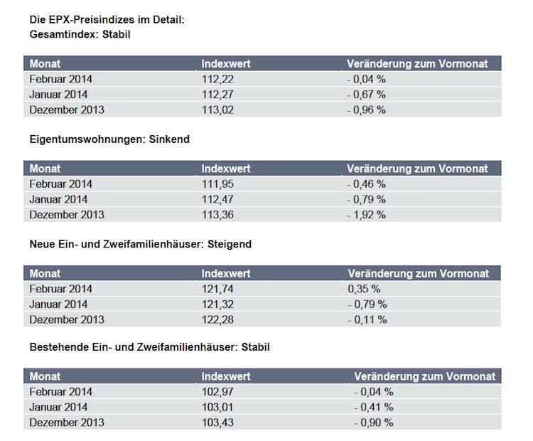 EPX-Hauspreisindex Februar-2014 in EPX: Wohnungspreise bleiben stabil