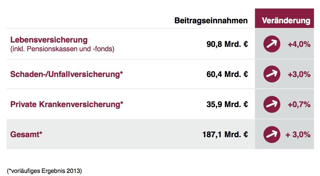 GDV-Bilanz-2013 in Deutsche Versicherer steigern Einnahmen und begrüßen Regierungshilfe
