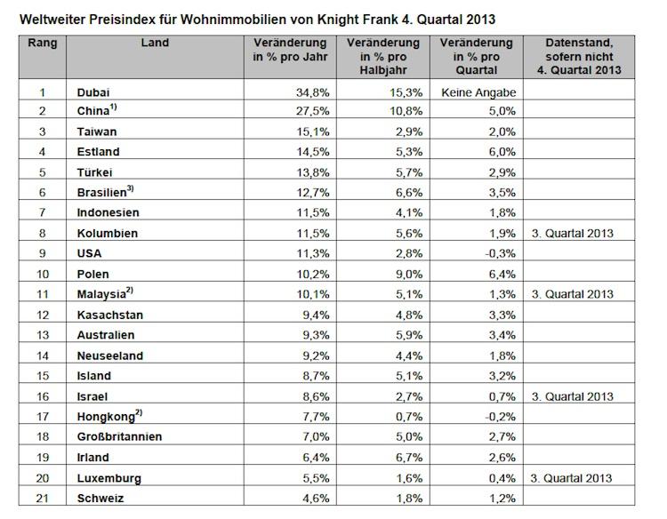 Weltweiter Preisindex Wohnimmobilien 2013 in Wohnimmobilienpreise legen weltweit zu – Dubai wächst am stärksten