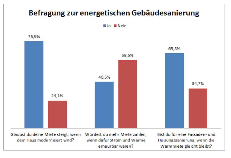 Befragung-energetische-Sanierung in Energetische Sanierung auch ohne steigende Mieten möglich