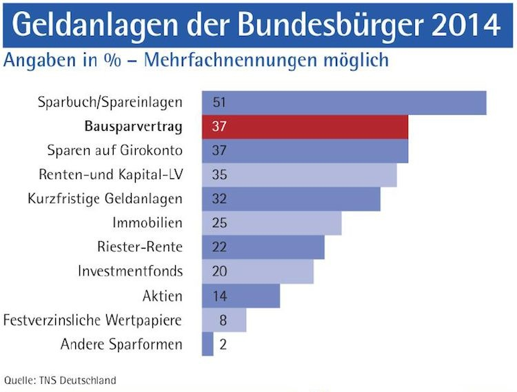 Geldanlagen: Deutsch setzen aufs Sparbuch