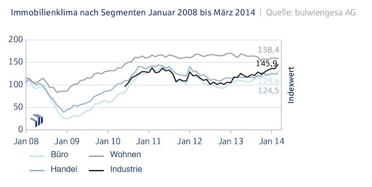 Immobilienklima-nach-Segmenten in Deutsche Hypo Index: Industrieimmobilien erreichen Rekordwert