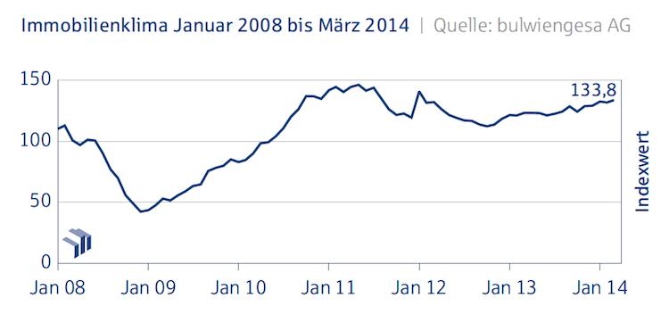 Immobilienklima in Deutsche Hypo Index: Industrieimmobilien erreichen Rekordwert