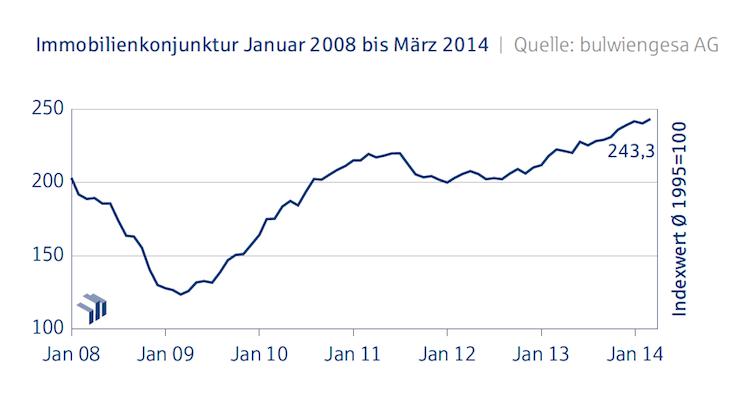 Immobilienkonjunktur- in Deutsche Hypo Index: Industrieimmobilien erreichen Rekordwert
