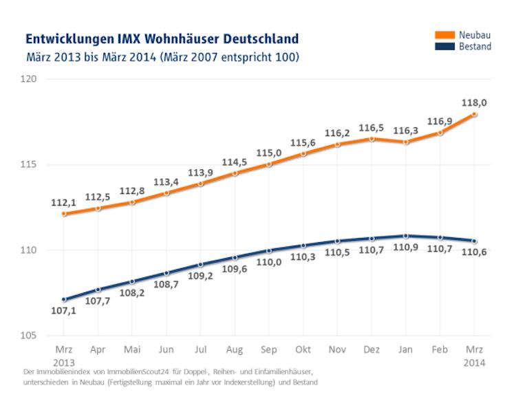 Preisentwicklung-IMX-Wohnha User in IMX: Mietsteigerungen nehmen kein Ende