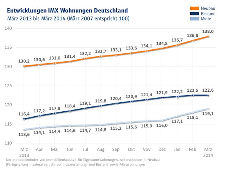 Preisentwicklung-Wohnungen in IMX: Mietsteigerungen nehmen kein Ende
