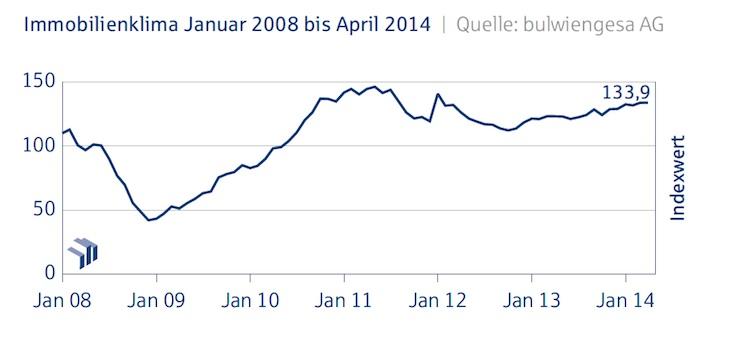 Bildschirmfoto-2014-05-06-um-16 51 17-Kopie in Deutsche Hypo-Index zeigt Wachstum bei Handelsimmobilien