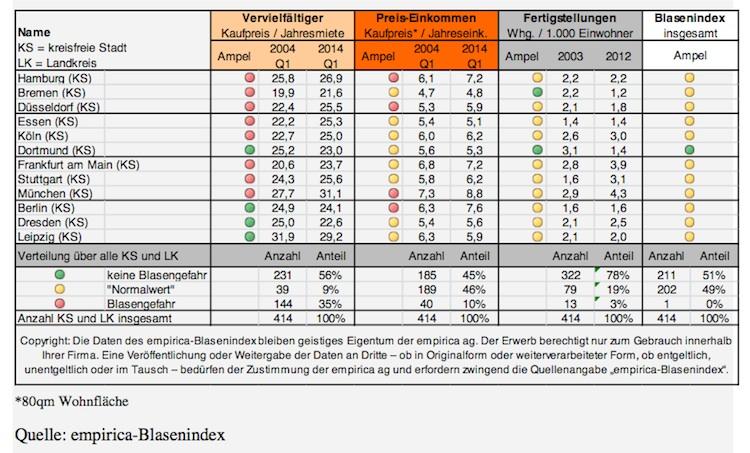 Blasenindex in Empirica AG: Keine Blase am Immobilienmarkt