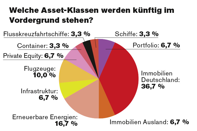 Cash Online2 in Hoffnungsträger Immobilien