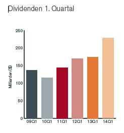 Dividenden in Vodafone treibt Dividenden weltweit auf Rekordhöhe